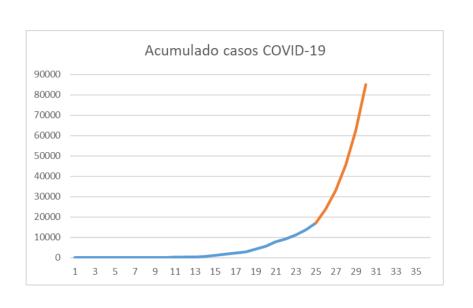 20200319 Tendencia acumulado casos COVID