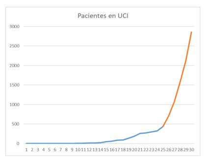 20200319 Tendencia pacientes en UCI