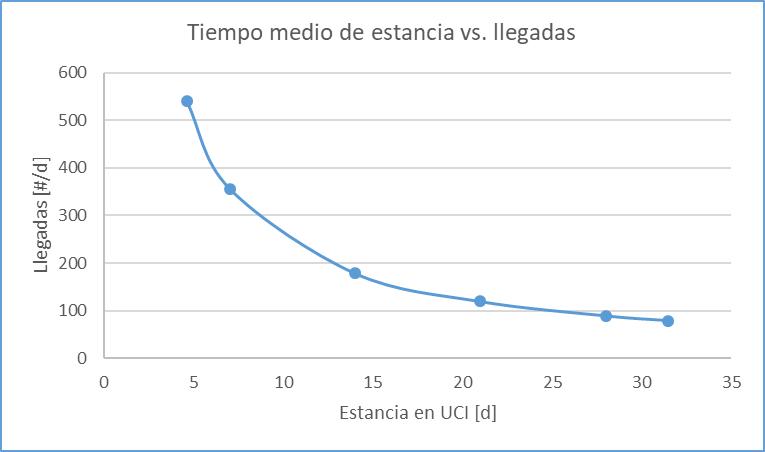 Gráfica nuevos casos frente tiempo en UCI